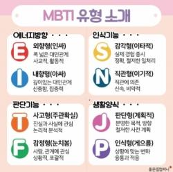 MBTI personality traits organized by characteristics. Photo provided by the Korea MBTI Institute.